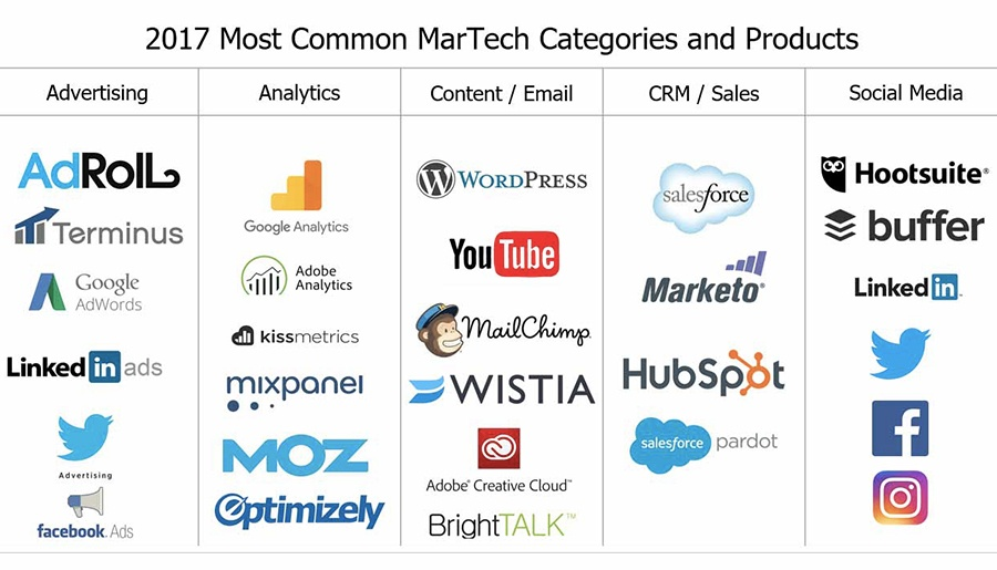 piattaforme martech marketing tecnologie