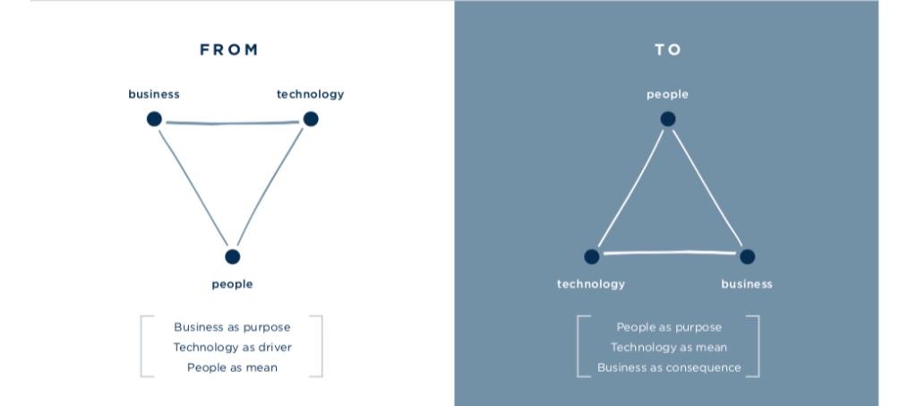piramide-design-thinking